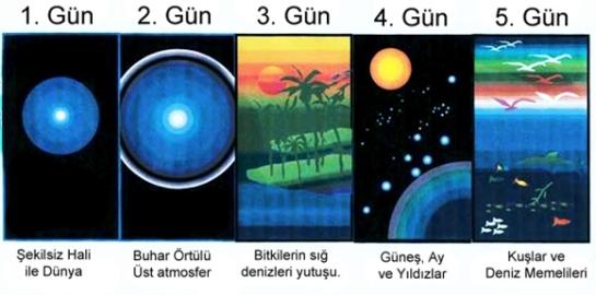 Kuran'daki Akıl ve Bilim Dışılıklar 4